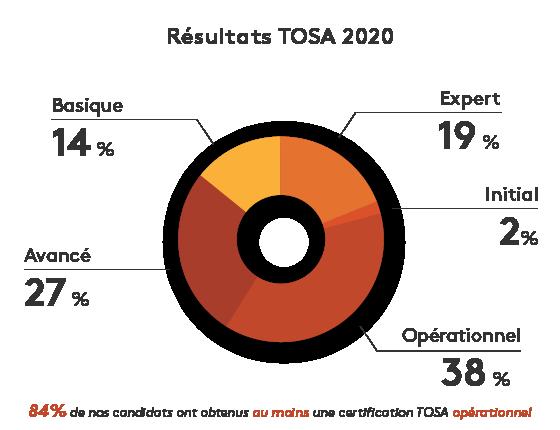 Résultat Tosa 2020 - 84% des candidats ont au moins une certification opérationnelle avec une Apcl